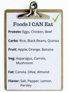 """CLIPBOARD WITH TEXT TITLED """"FOODS I CAN EAT"""" WITH FOOD GROUPS: PROTEIN, CARBS, FRUIT, VEG, FAT, FLAVOR"""
