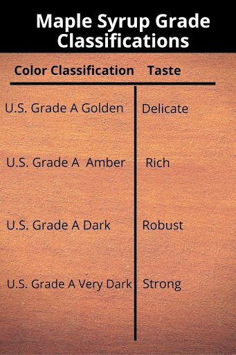 maple syrup grade classifcations