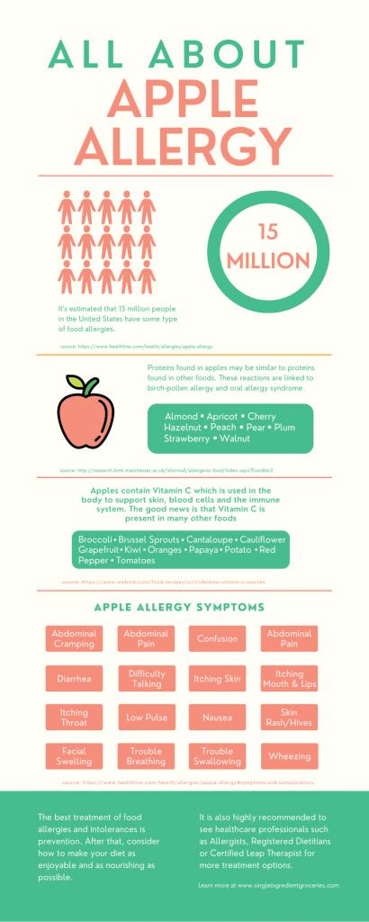 apple allergy infographic