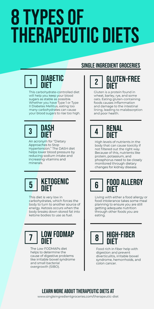 infographic on therapeutic diets