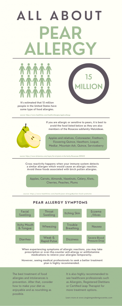 pear allergy infographic