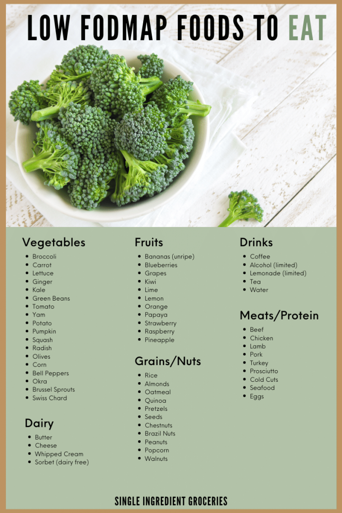 low FODMAP food list graphic